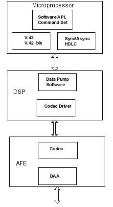 Modem Software Architecture 2, DSP + Microprocessor