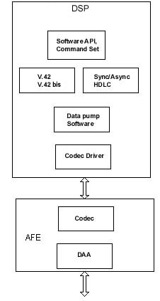 Modem Software Architecture 3, DSP only