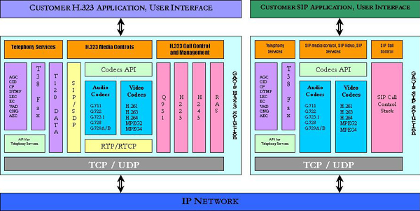 Two V2oIP Integrated Solutions: H.323 and SIP