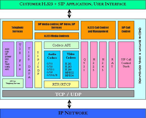 H.323 + SIP V2oIP Integrated Solution